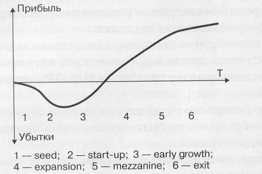 Схема изменения финансового состояния в завимости от стадии развития компании